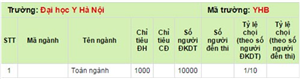 Tỷ lệ chọi của Đại học Y Hà Nội năm 2014