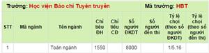 Tỷ lệ chọi Học viện Báo chí và Tuyên truyền năm 2014