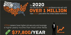 Cơ hội làm việc tại Mỹ với tấm bằng kỹ sư