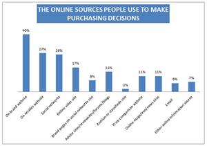 Khóa học Facebook Marketing – EQVN: Cơ hội cho doanh nghiệp